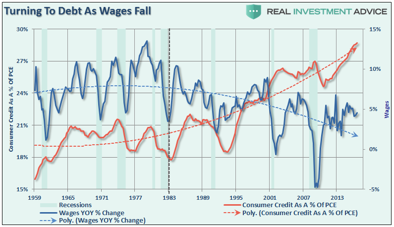 Debt And Wages