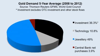 Gold Demand 5-yr Avg