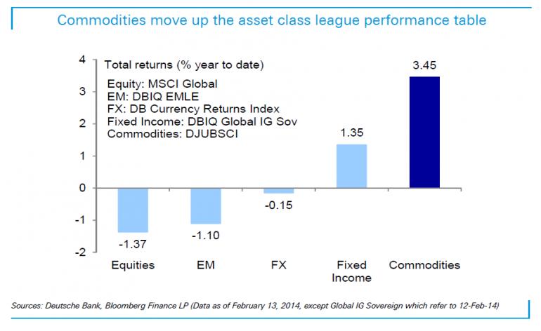 Asset Class Returns In Indices, 2014 YTD, Deutsche Bank Research Note Feb 14 2014