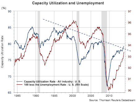 Capacity Utilization And Unemployment
