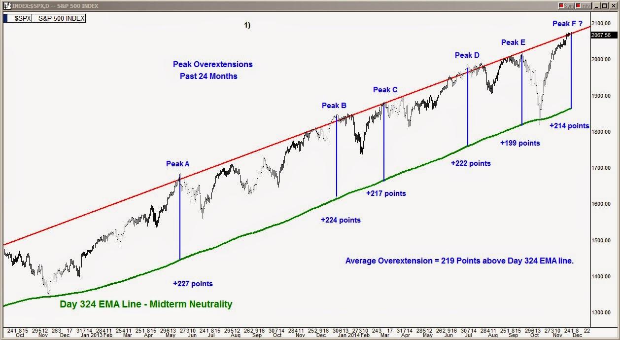 Binary trading signals wiki