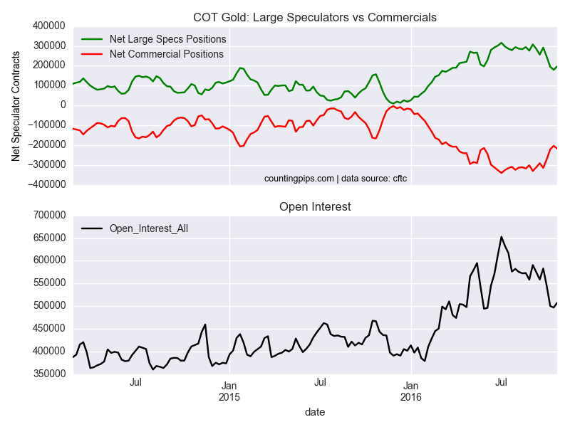COT Gold: Large Speculators vs Commercials Chart