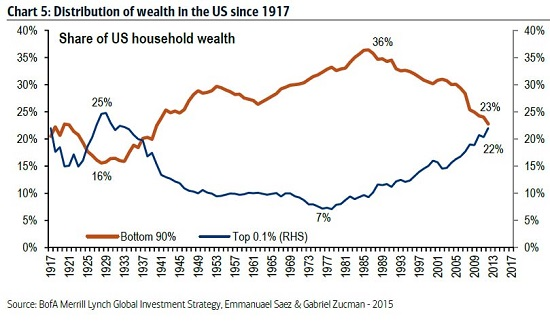 U.S. Wealth Distribution