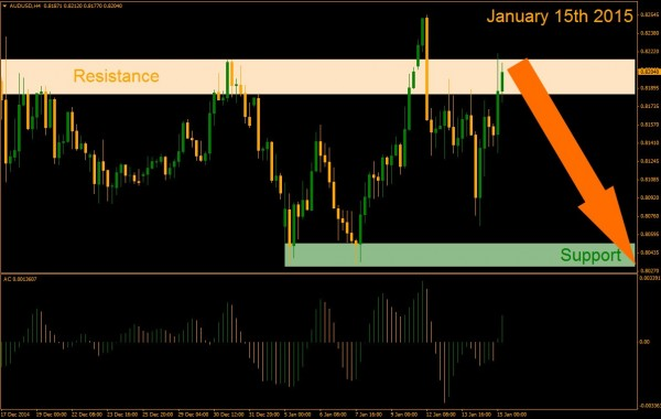 AUD/USD Support And Ressistance