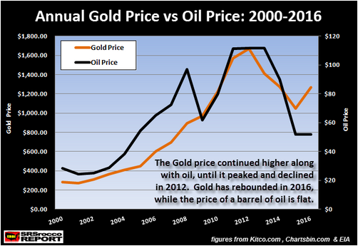 Has the price of gold gone up or down from Dec 2011 - Dec 2012?? (HELP)?