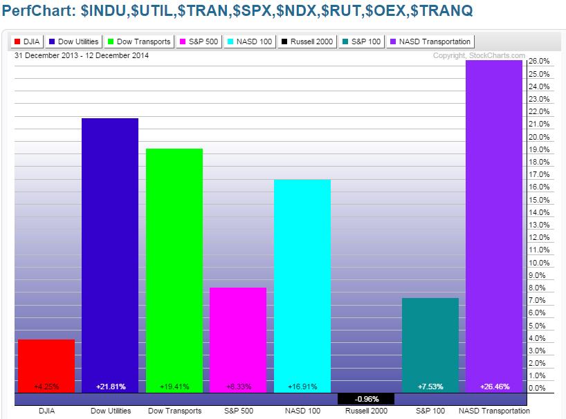 Major Indices YTD Performance