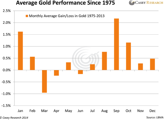 Average Gold Performance Since 1975