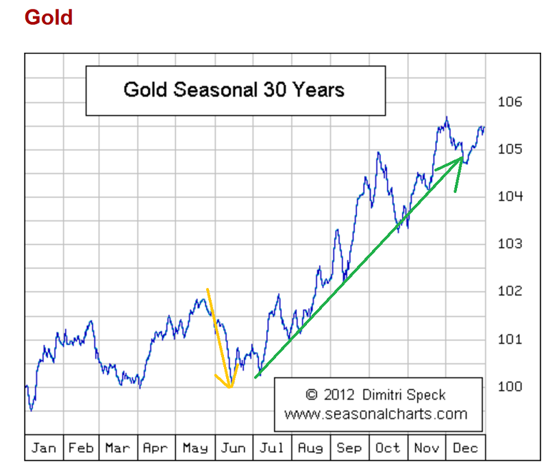 Seasonal Gold