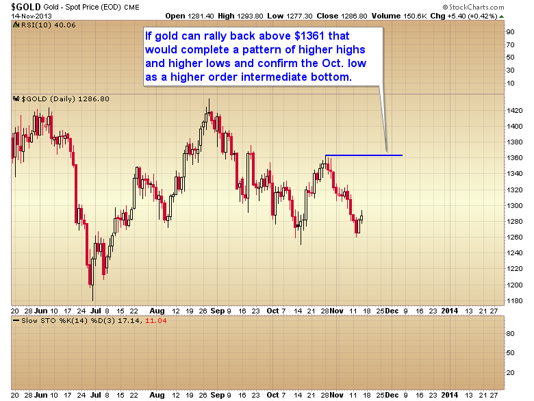 Spot Gold Daily with New Resistance
