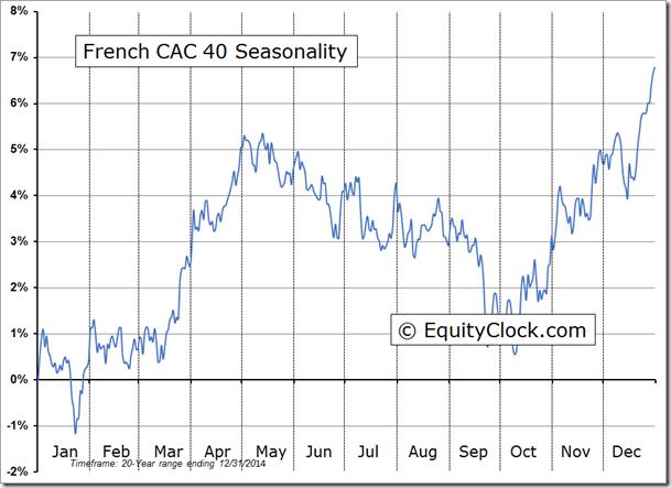 CAC 40 Stock Market Index