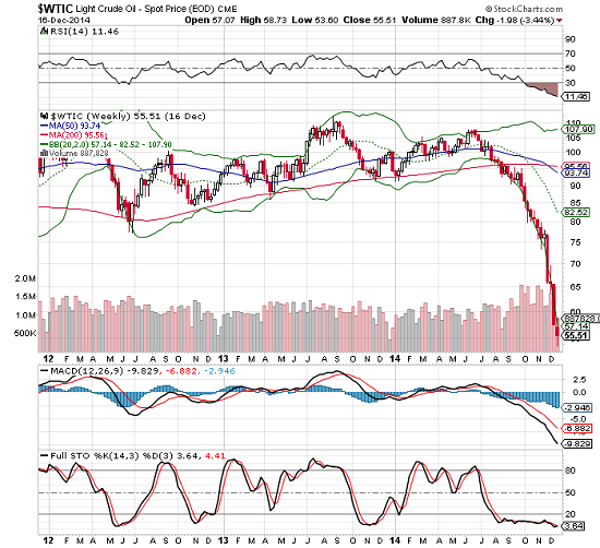 Crude Oil Weekly: 2012-Present