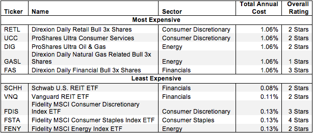 Least and Most-Expensive Sector ETFs