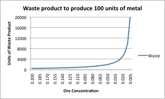 Waste-Product-To-Produce-100-Units-Of-Metal