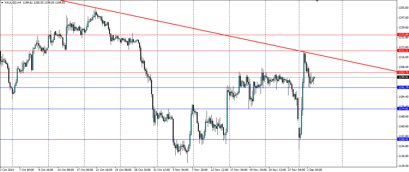 XAU/USD 4 Hour Chart