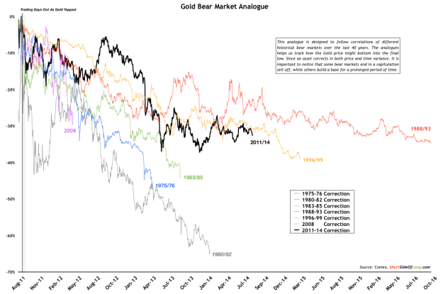 Gold Bear Market Analogue