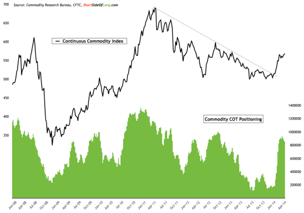 Commodities: COT vs Performance