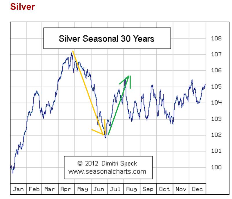Seasonal Silver