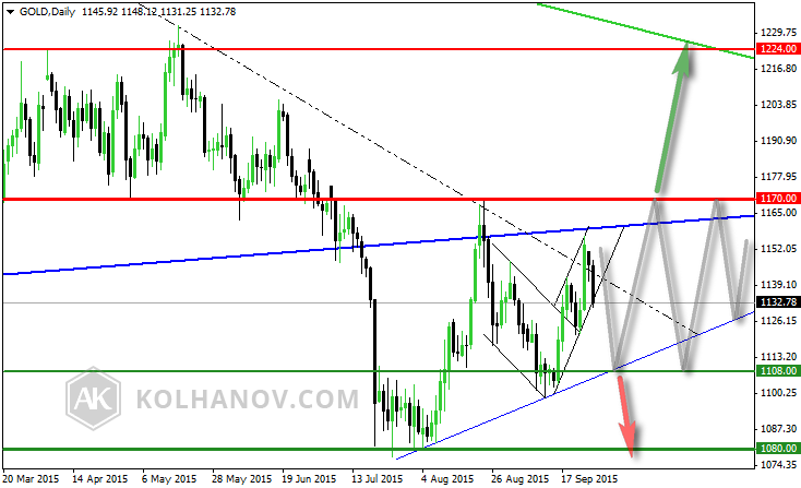 Gold Daily Chart March 20-September 17