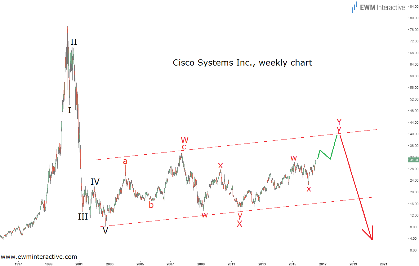 Cisco Systems Weekly Chart