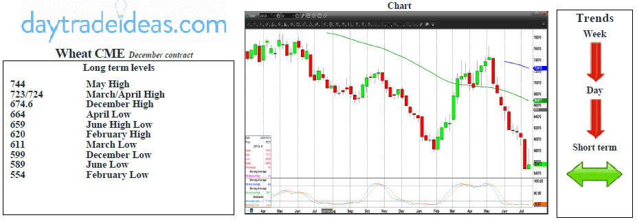 Wheat CME Weekly Chart