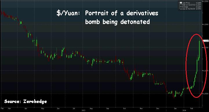 The Dollar vs, The Yuan