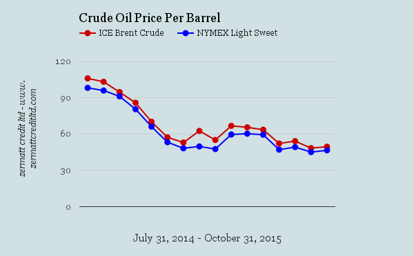 Crude 2014 & 2015