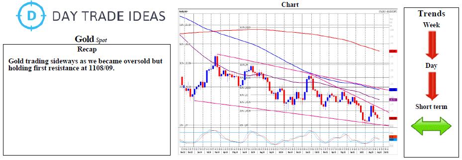 Gold Recap Chart