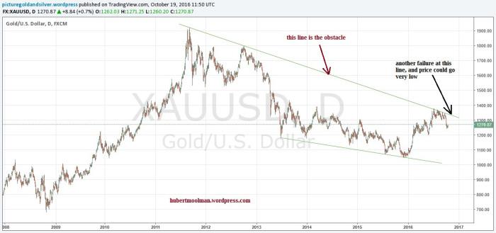 Vs. vàng  đô la Mỹ
