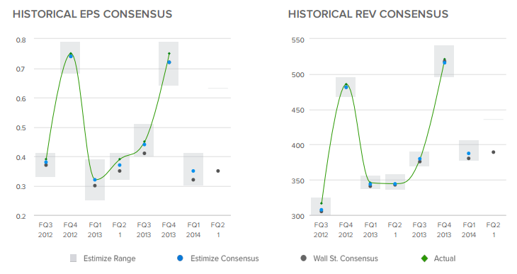 Historical EPS and Revenue Consensus