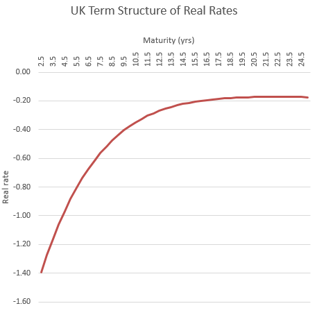 UK Real Rates