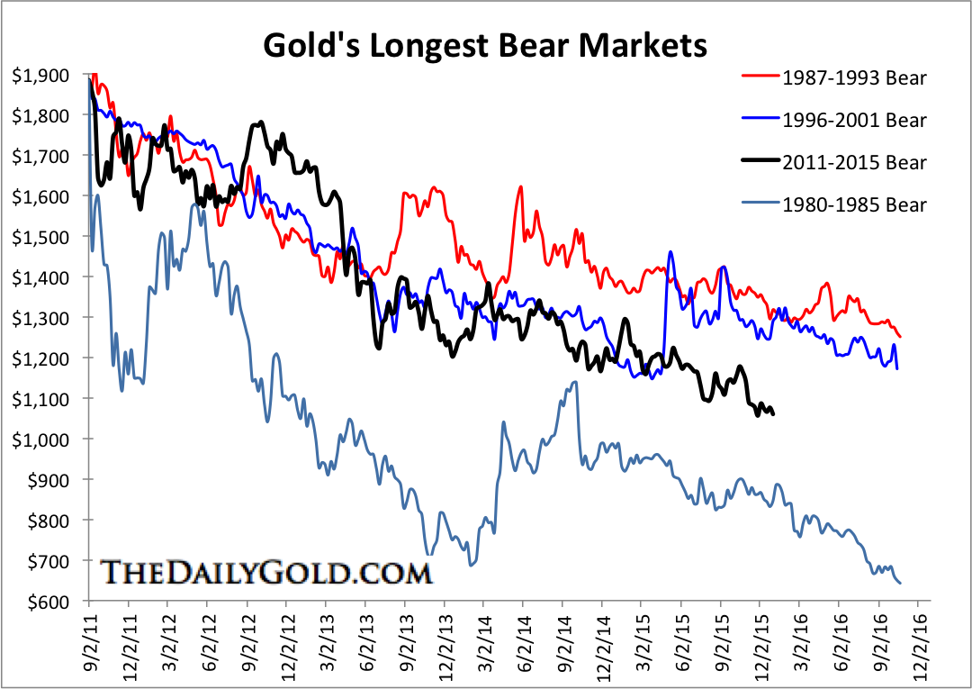 Gold's Longest Bear Market