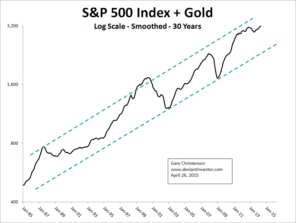 Gold And The S&P 500