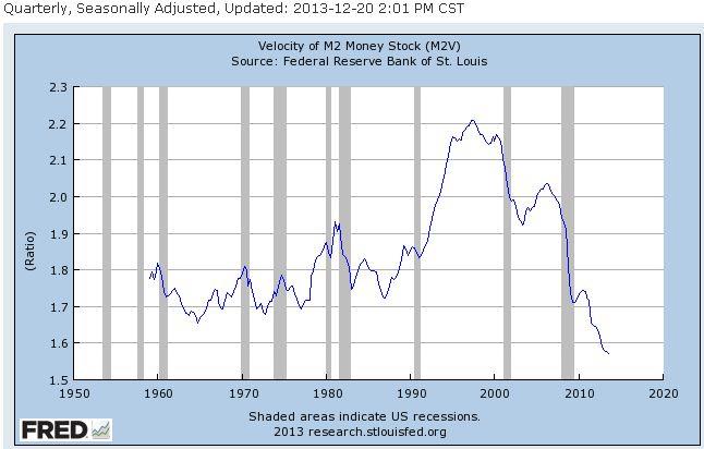 Velocity of Money: 1950-Present