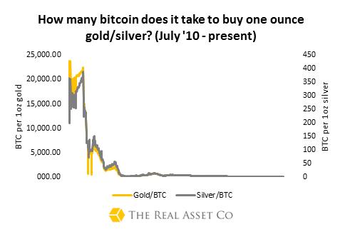Bitcoin:Gold/Silver