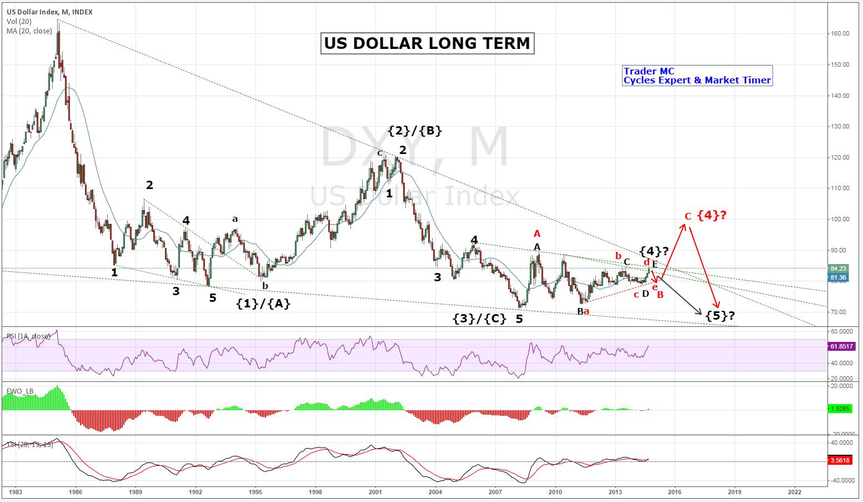 US Dollar: Long-Term Outlook